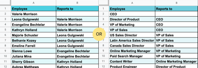 Create a 2 column table with reporting structure.