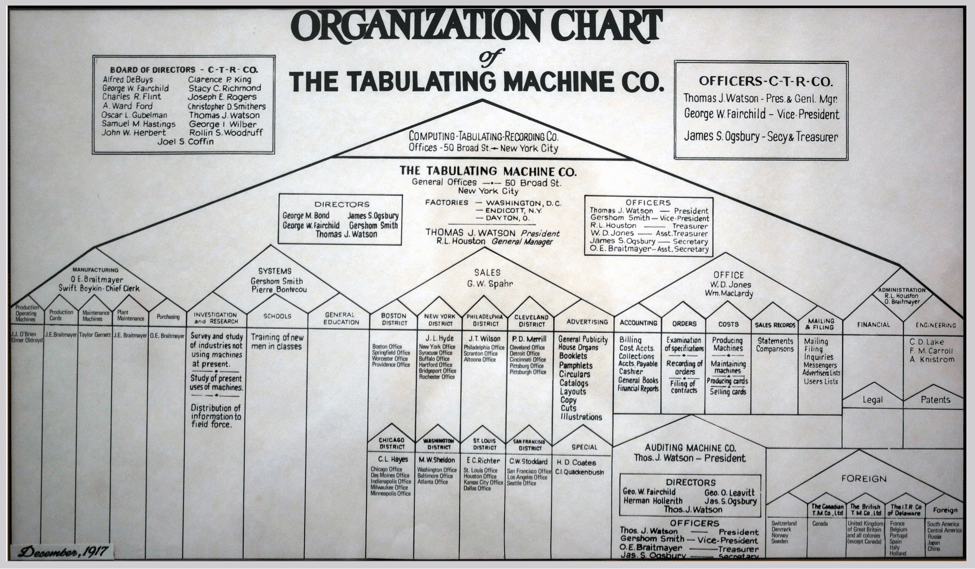 The first functional org chart