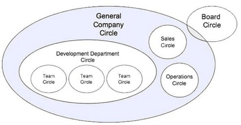 A holacracy organizational chart example