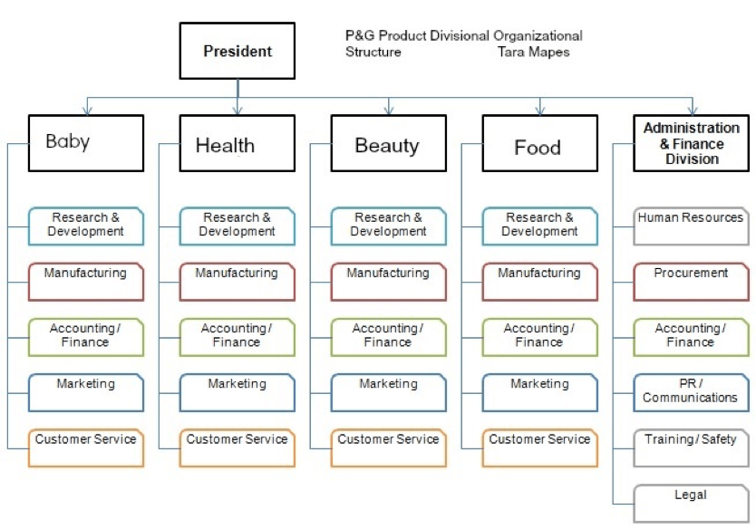 A product organizational chart example